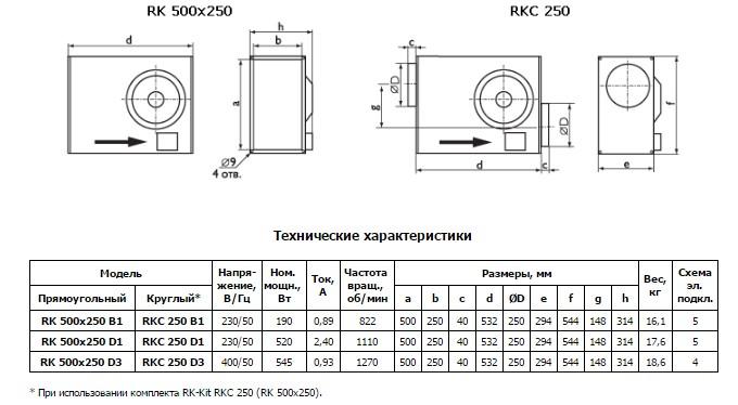Размеры вентилятора RK 500x250