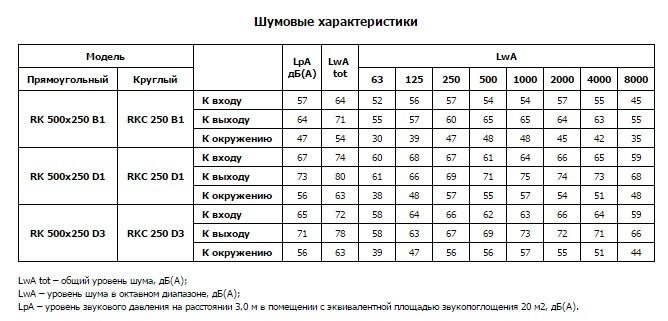 Шумовые характеристики